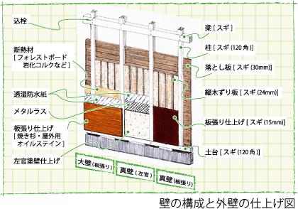 壁の構成と外壁の仕上げ図