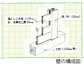 壁の構成図